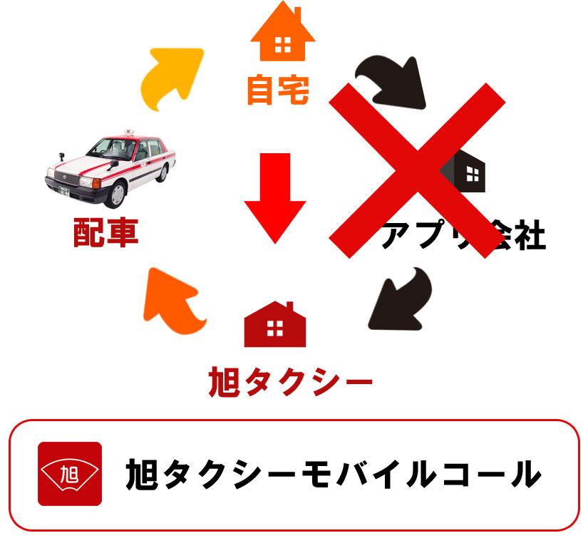 旭タクシーモバイルコール