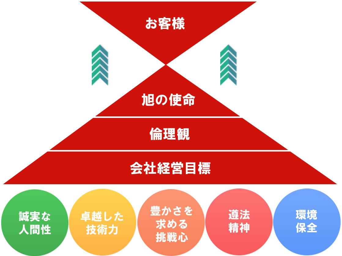 5つの目標図